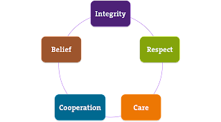 Scouting's Core Values