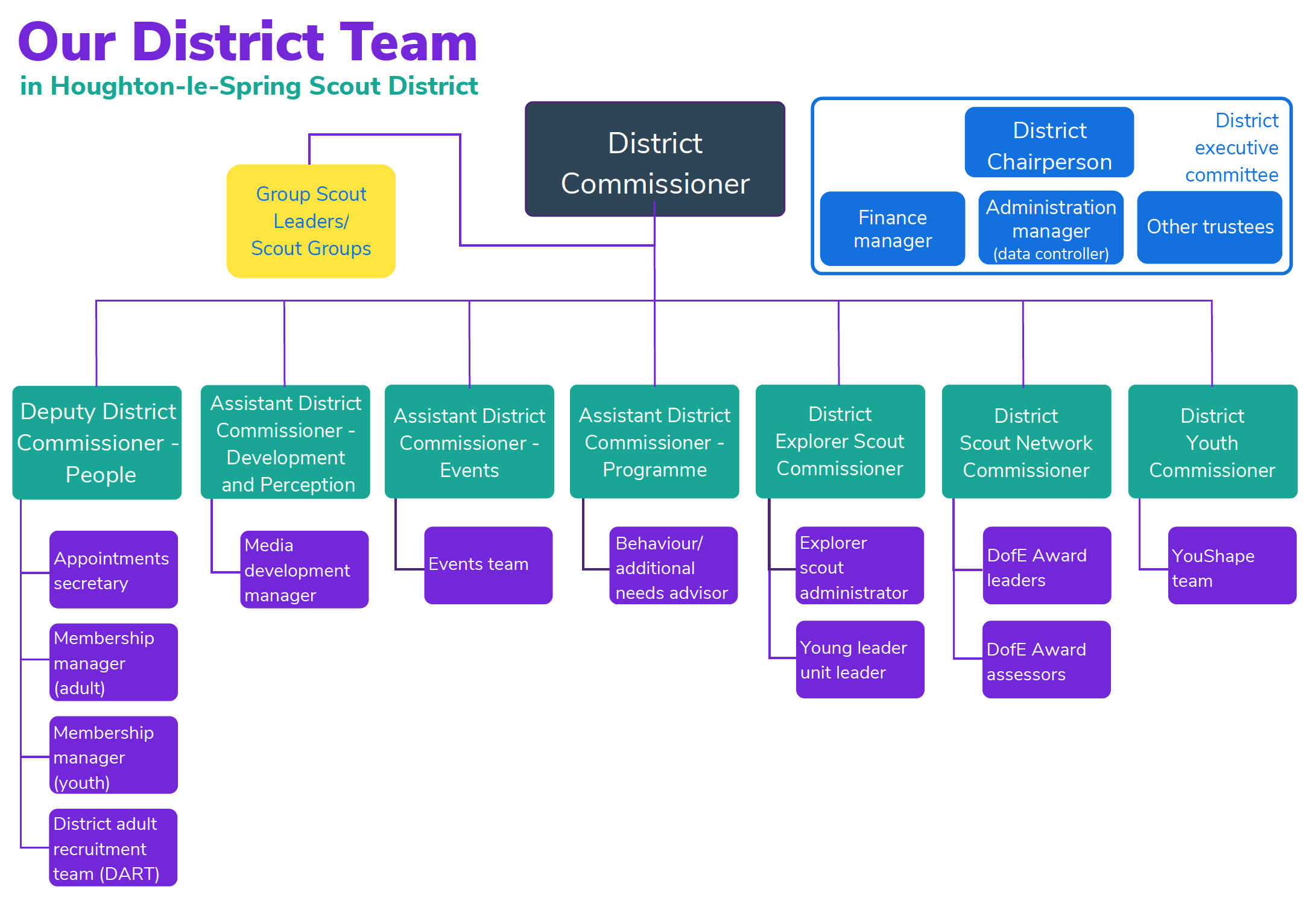 Our district team